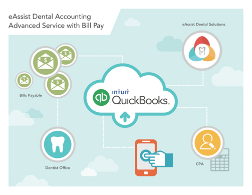 eAssist Dental Accounting Advanced Service with Bill Pay